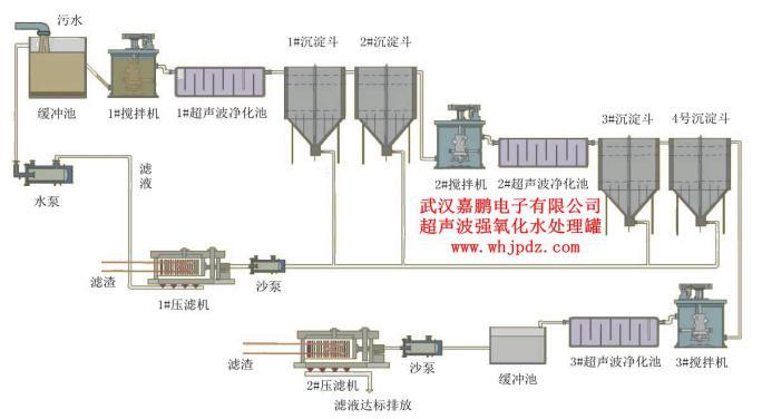 超声波污水处理设备及通用工艺