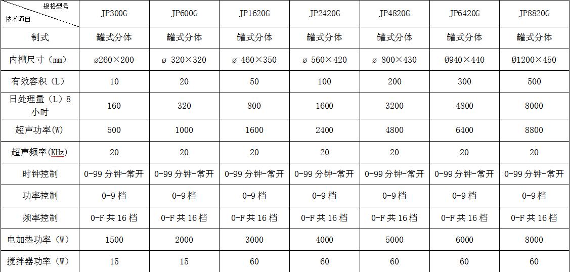 嘉鹏系列超声波设备价目表
